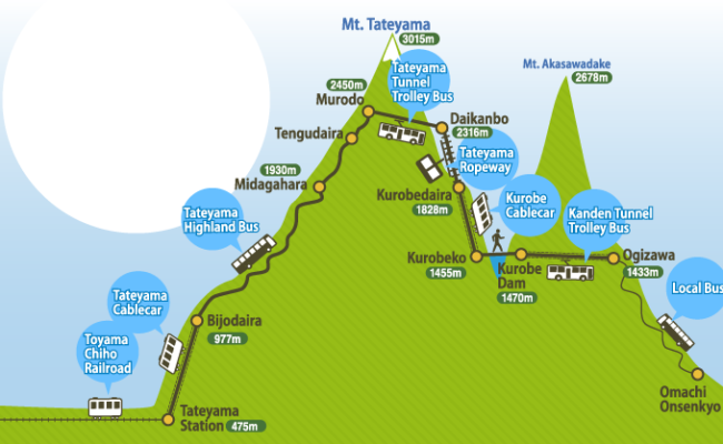 Tateyama Kurobe Alpine Route Map